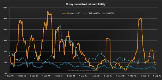 albertobalatti_boardmember_bitcoin_volatility