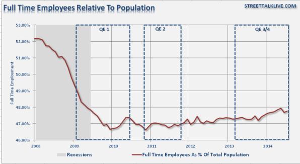 maltawaybalattiboardmemberEmployment-FullTime-Population-082114