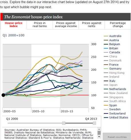 maltaway_balattiboardmember_housepriceindex_economist_sep2014