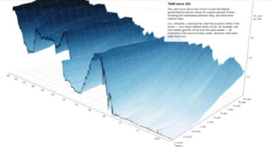 maltaway_balatti_boardmember_yield curve3D
